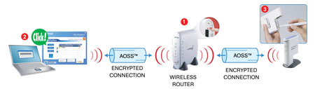 Aoss-Connections